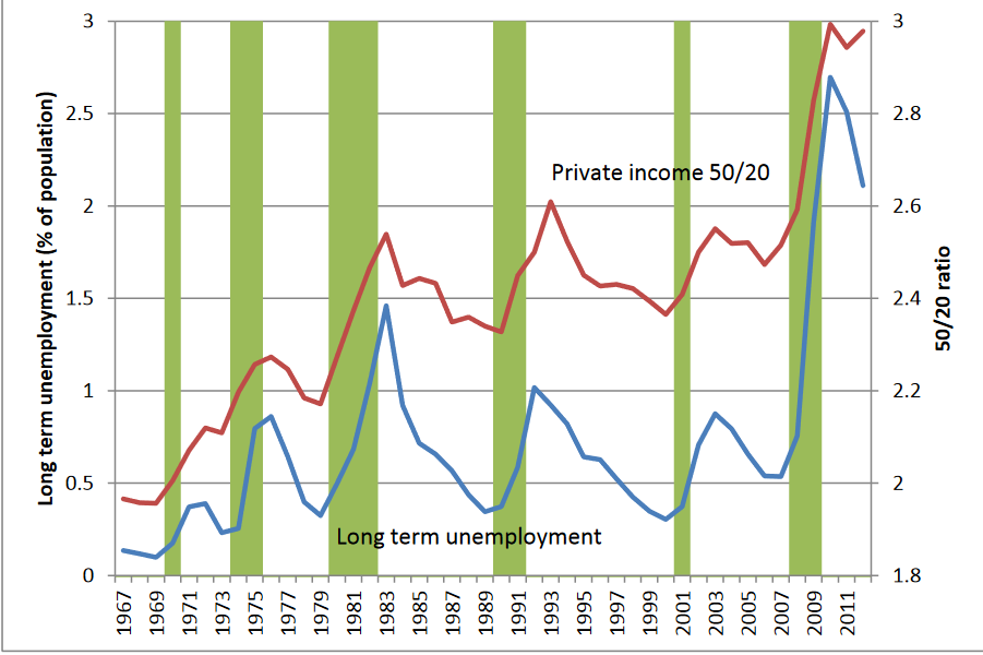 Inequality, the Great Recession & Slow Recovery